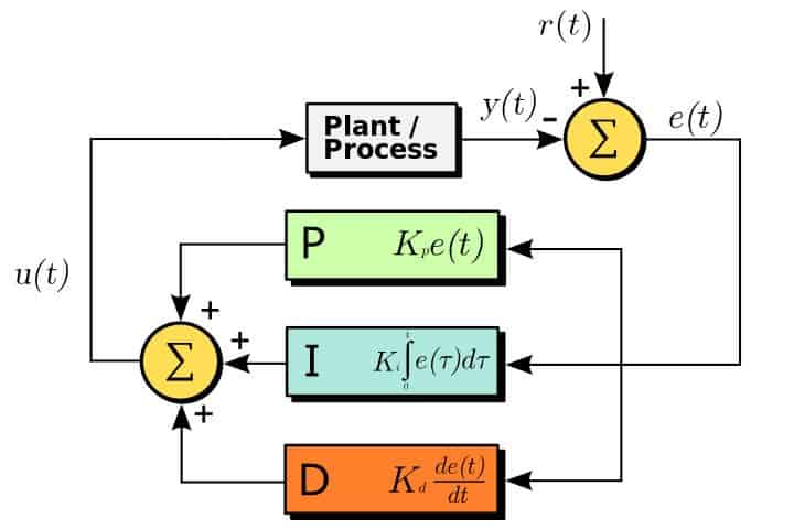 PID Diagram. Image Courtesy of Wikipedia