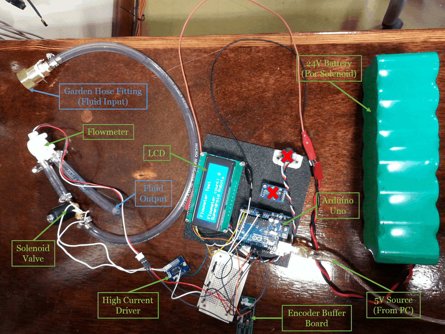 Keg A Droid Control System Tech Thursday Wiring Diagram For Beer Figure 1 Flowmeter Calibration Setup